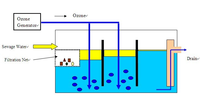 Water Disinfection System Design