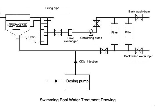 Swimming Pool Disinfection Water Purication Desalination