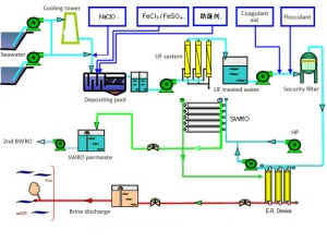 Flow chart of Desalination UF