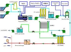 Flow chart of Desalination UF