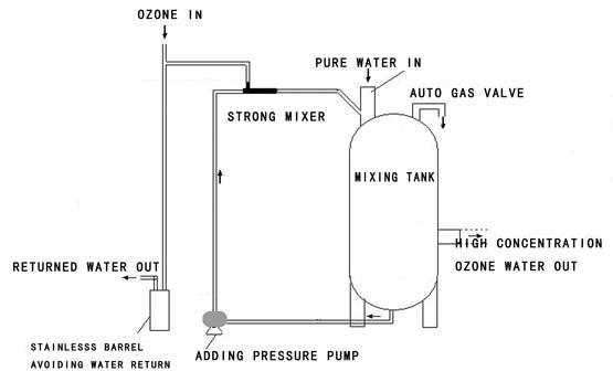 ozone mixing